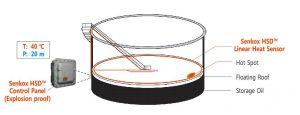 Senkox Linear HSD Hot Spot Heat Detection Oil Storage System
