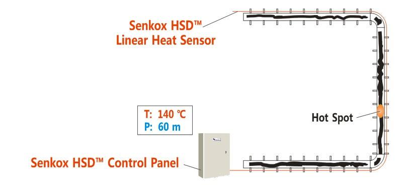 Senkox Linear HSD Hot Spot Heat Detection Conveyor System