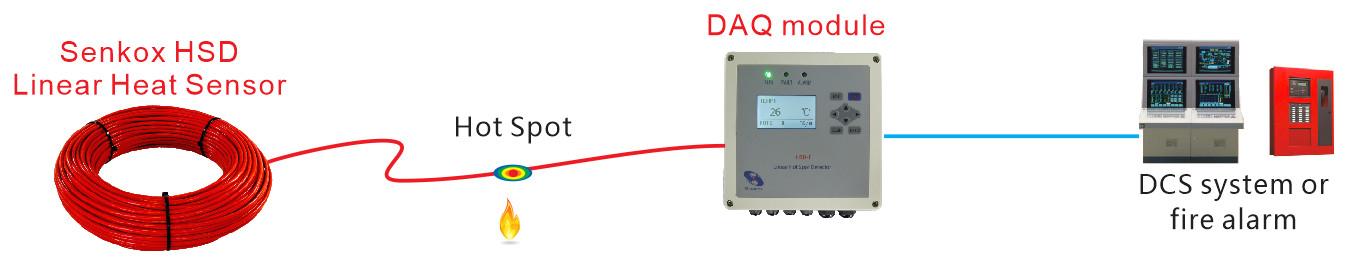 Senkox HSD Linear Hot Spot Heat Sensor Overview