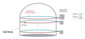 Senkox HSD Linear Hot Spot Heat Detector Coal Storage