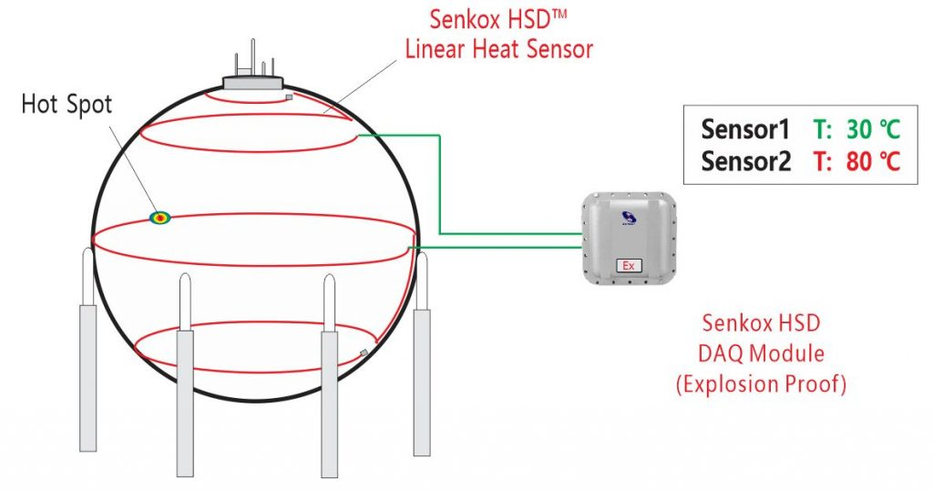 Senkox HSD Hot Spot Heat Detector Fuel Storage