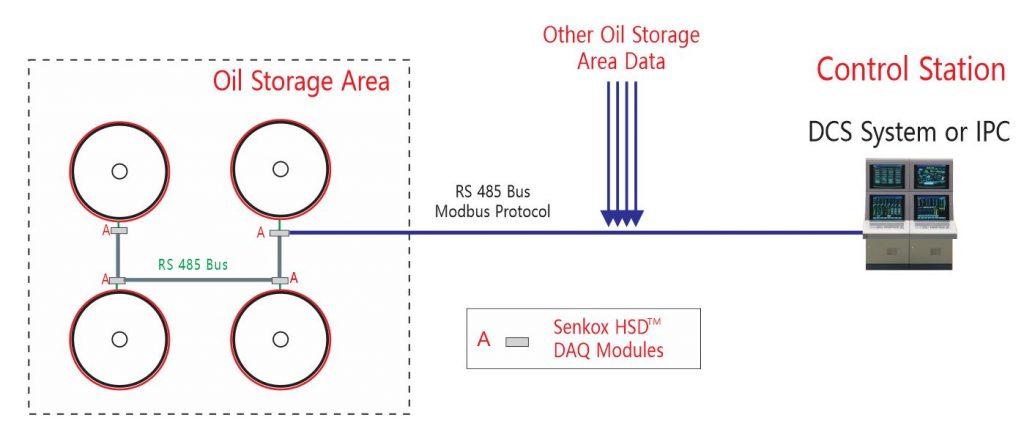 Senkox HSD Hot Spot Heat Detector Oil Storage