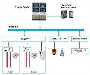 Senkox HSD Linear Hot Spot Heat Detector Alarm Configurations